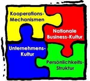 Der systemische Ansatz von JPB Consulting beinhaltet vier voneinander abhängige Einflussfaktoren