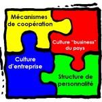 L'approche systémique : une grille de décodage des comportements franco-allemands dans la coopération