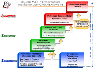 Phases d'une intervention type