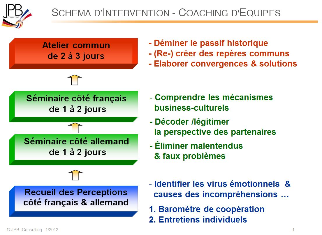 Schema intervention