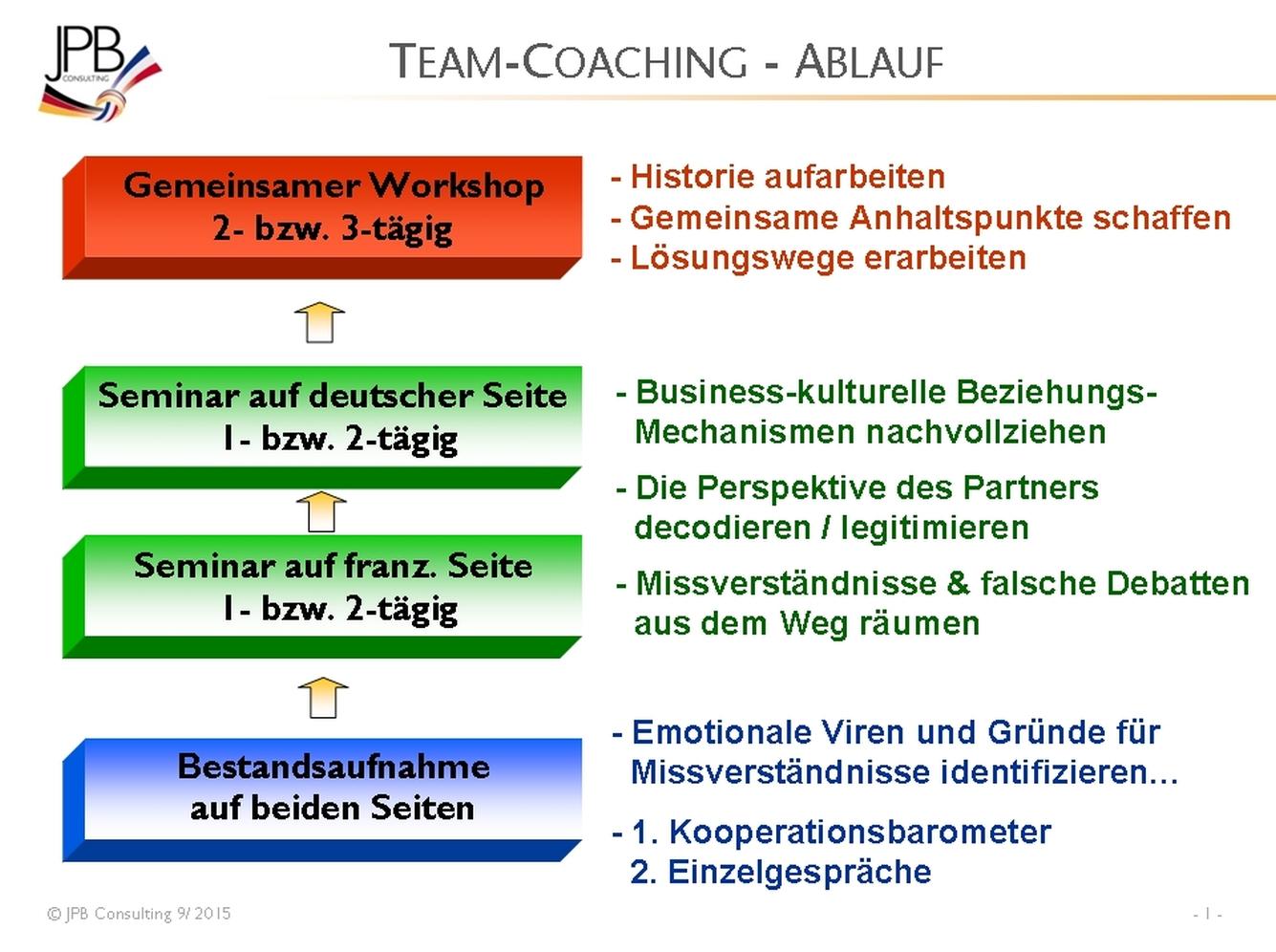 Schritte eines Team-Coaching Prozesses